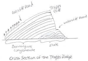 Drawing of the cross section of the Gunks cliff, showing the geology.
